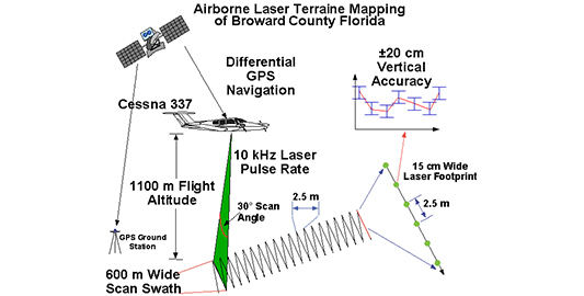 An Airborne Laser Topographic Mapping Study